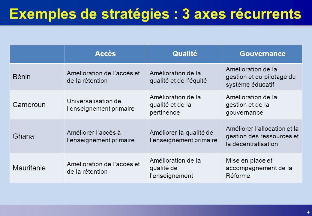 4 Exemples de stratégies : 3 axes récurrents AccèsQualitéGouvernance Bénin Amélioration de laccès et de la rétention Amélioration de la qualité et de