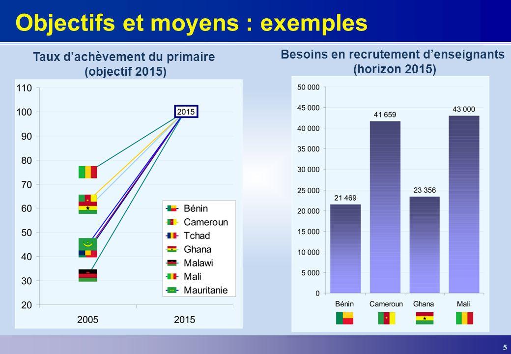 5 Objectifs et moyens : exemples Taux dachèvement du primaire (objectif 2015) Besoins en recrutement denseignants (horizon 2015)