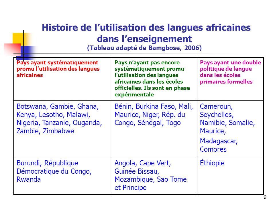 20 De la langue maternelle vers un enseignement total et entier en Anglais ou en Français : quand faut-il faire le changement.