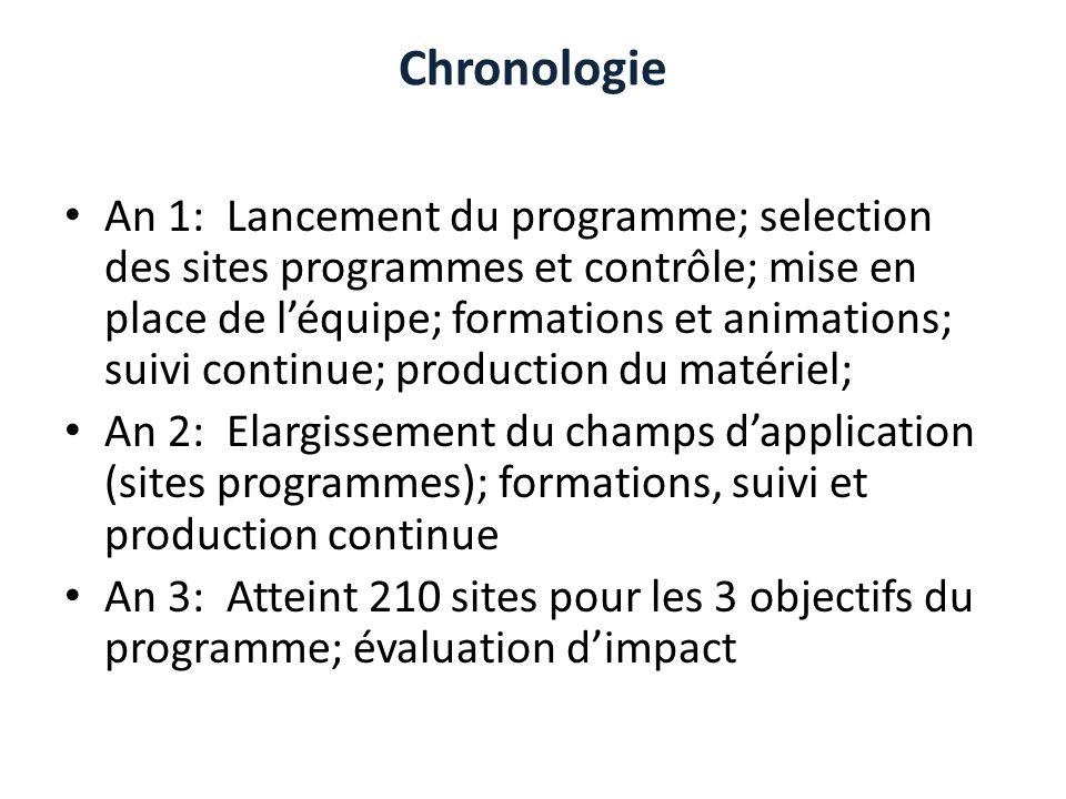 Chronologie An 1: Lancement du programme; selection des sites programmes et contrôle; mise en place de léquipe; formations et animations; suivi contin