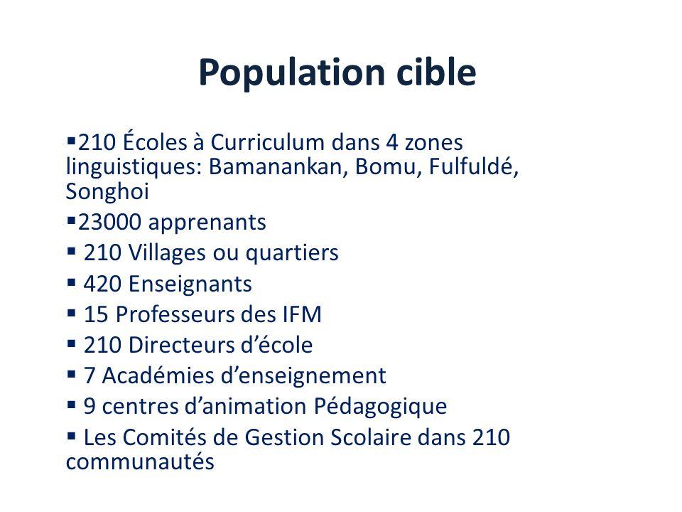 Population cible 210 Écoles à Curriculum dans 4 zones linguistiques: Bamanankan, Bomu, Fulfuldé, Songhoi 23000 apprenants 210 Villages ou quartiers 42