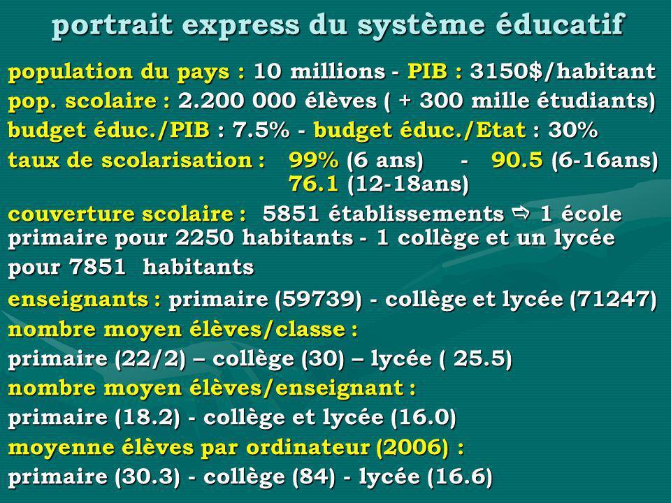 portrait express du système éducatif population du pays : 10 millions - PIB : 3150$/habitant pop. scolaire : 2.200 000 élèves ( + 300 mille étudiants)