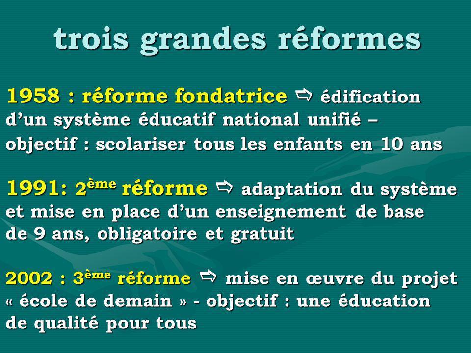 trois grandes réformes 1958 : réforme fondatrice édification dun système éducatif national unifié – objectif : scolariser tous les enfants en 10 ans 1