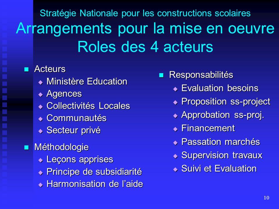10 Stratégie Nationale pour les constructions scolaires Arrangements pour la mise en oeuvre Roles des 4 acteurs Acteurs Acteurs Ministère Education Mi