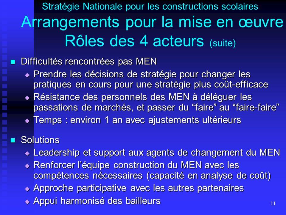 11 Stratégie Nationale pour les constructions scolaires Arrangements pour la mise en œuvre Rôles des 4 acteurs (suite) Difficultés rencontrées pas MEN