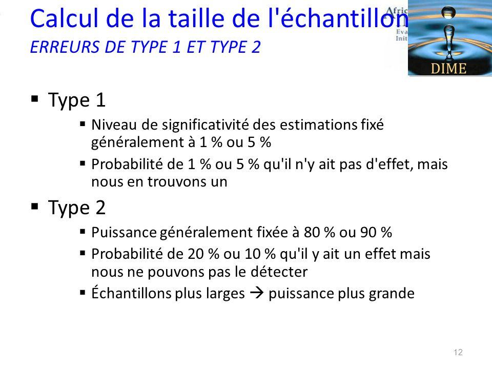 Calcul de la taille de l'échantillon ERREURS DE TYPE 1 ET TYPE 2 Type 1 Niveau de significativité des estimations fixé généralement à 1 % ou 5 % Proba