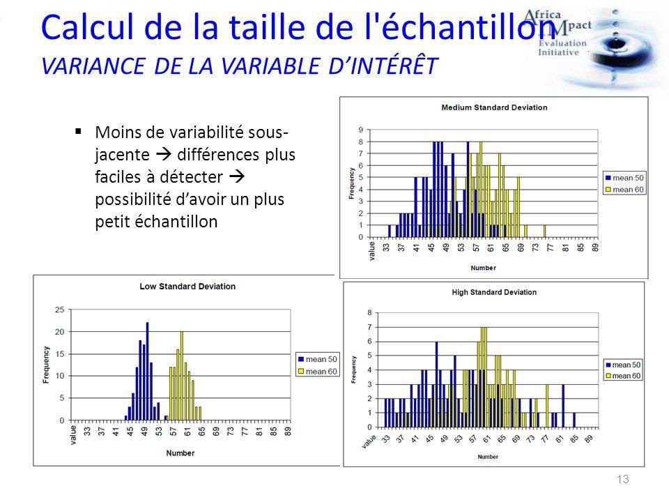 Calcul de la taille de l'échantillon VARIANCE DE LA VARIABLE DINTÉRÊT Moins de variabilité sous- jacente différences plus faciles à détecter possibili