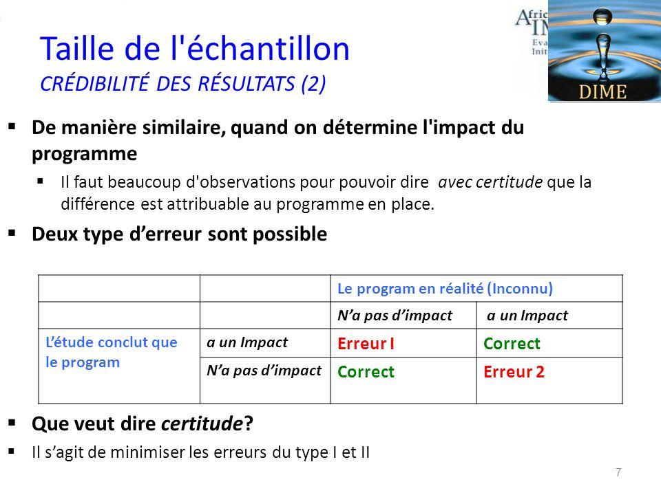 Taille de l'échantillon CRÉDIBILITÉ DES RÉSULTATS (2) De manière similaire, quand on détermine l'impact du programme Il faut beaucoup d'observations p