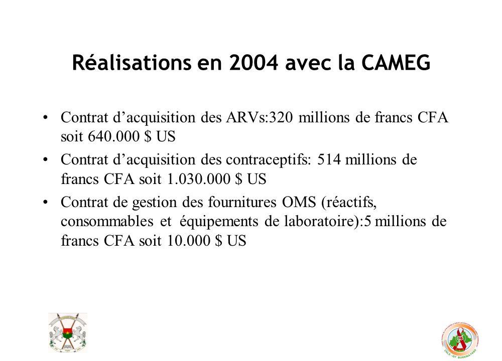 Réalisations en 2004 avec la CAMEG Contrat dacquisition des ARVs:320 millions de francs CFA soit 640.000 $ US Contrat dacquisition des contraceptifs: