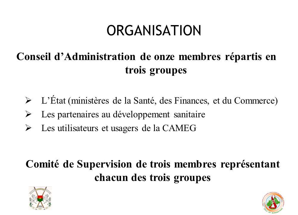 ORGANISATION Conseil dAdministration de onze membres répartis en trois groupes LÉtat (ministères de la Santé, des Finances, et du Commerce) Les parten