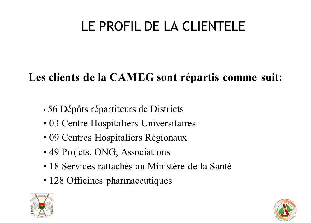 LE PROFIL DE LA CLIENTELE Les clients de la CAMEG sont répartis comme suit: 56 Dépôts répartiteurs de Districts 03 Centre Hospitaliers Universitaires