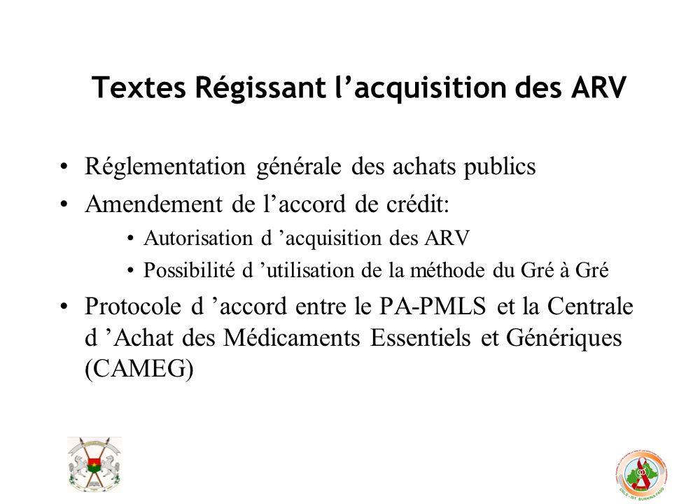 Textes Régissant lacquisition des ARV Réglementation générale des achats publics Amendement de laccord de crédit: Autorisation d acquisition des ARV P