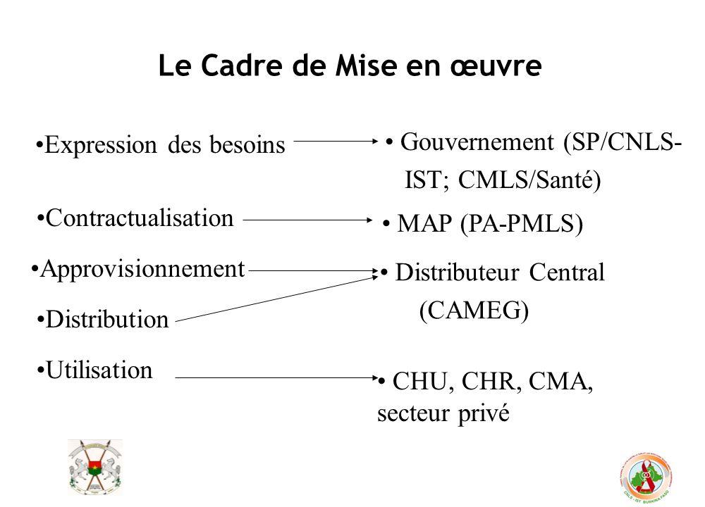 Le Cadre de Mise en œuvre Expression des besoins Contractualisation Approvisionnement Distribution Utilisation Gouvernement (SP/CNLS- IST; CMLS/Santé)
