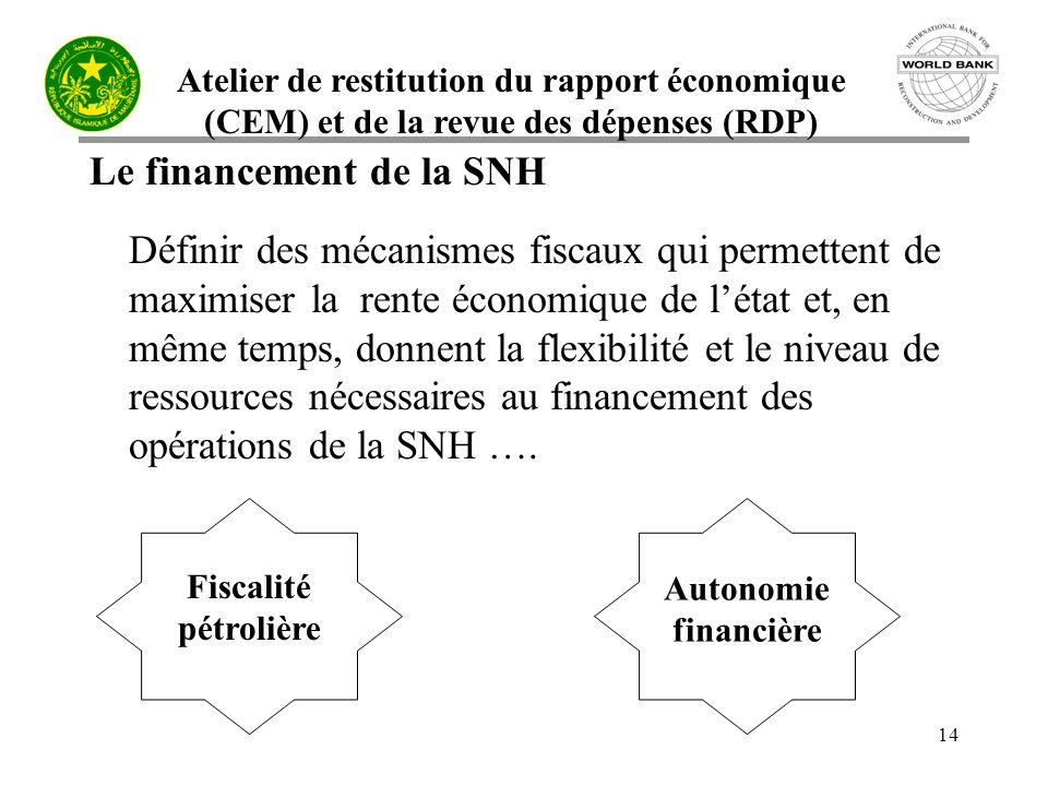 Atelier de restitution du rapport économique (CEM) et de la revue des dépenses (RDP) 14 Le financement de la SNH Définir des mécanismes fiscaux qui permettent de maximiser la rente économique de létat et, en même temps, donnent la flexibilité et le niveau de ressources nécessaires au financement des opérations de la SNH ….