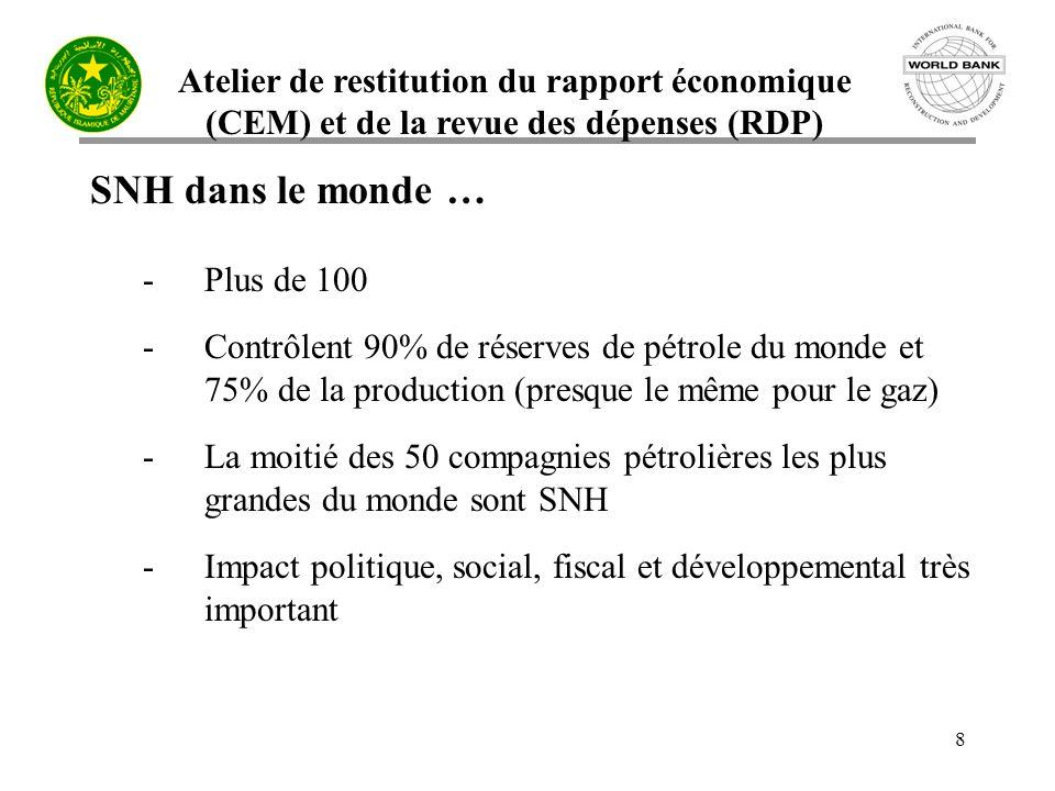 Atelier de restitution du rapport économique (CEM) et de la revue des dépenses (RDP) 8 SNH dans le monde … -Plus de 100 -Contrôlent 90% de réserves de pétrole du monde et 75% de la production (presque le même pour le gaz) -La moitié des 50 compagnies pétrolières les plus grandes du monde sont SNH -Impact politique, social, fiscal et développemental très important