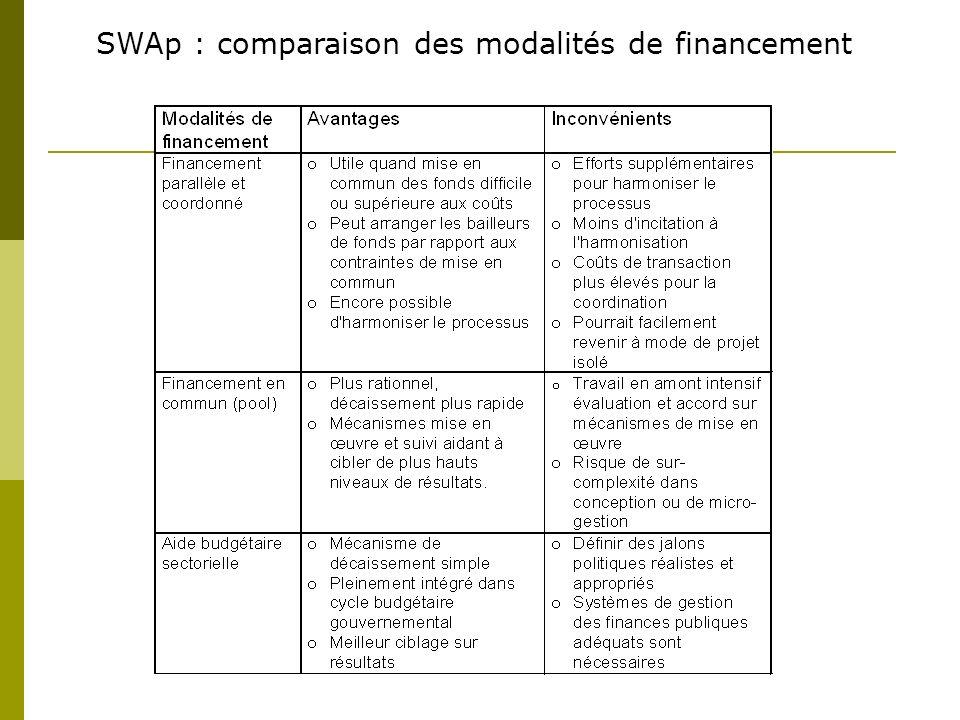 SWAp : comparaison des modalités de financement