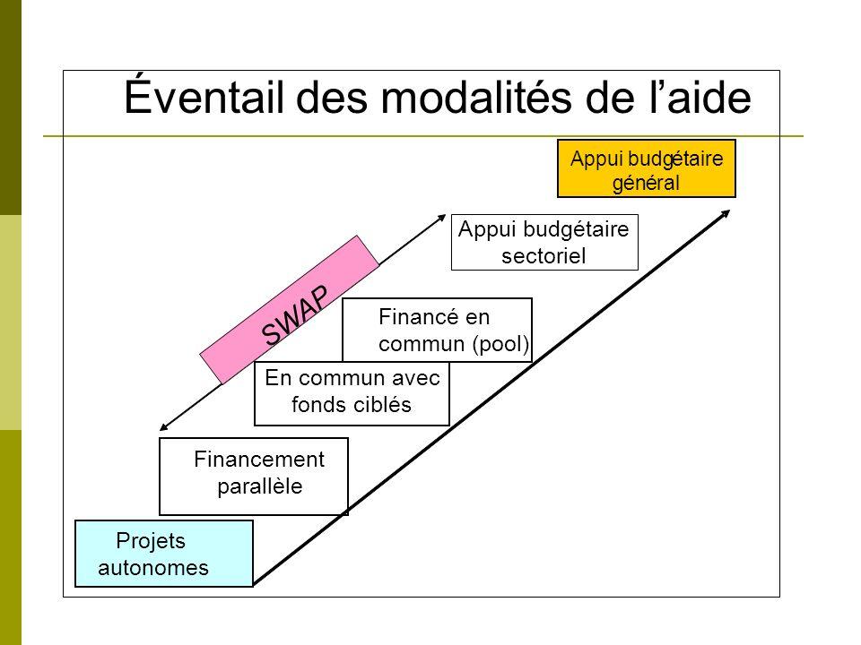 Appui budgétaire général Projets autonomes Appui budgétaire sectoriel En commun avec fonds ciblés Financement parallèle Financé en commun (pool) Éventaildesmodalités de laide SWAP