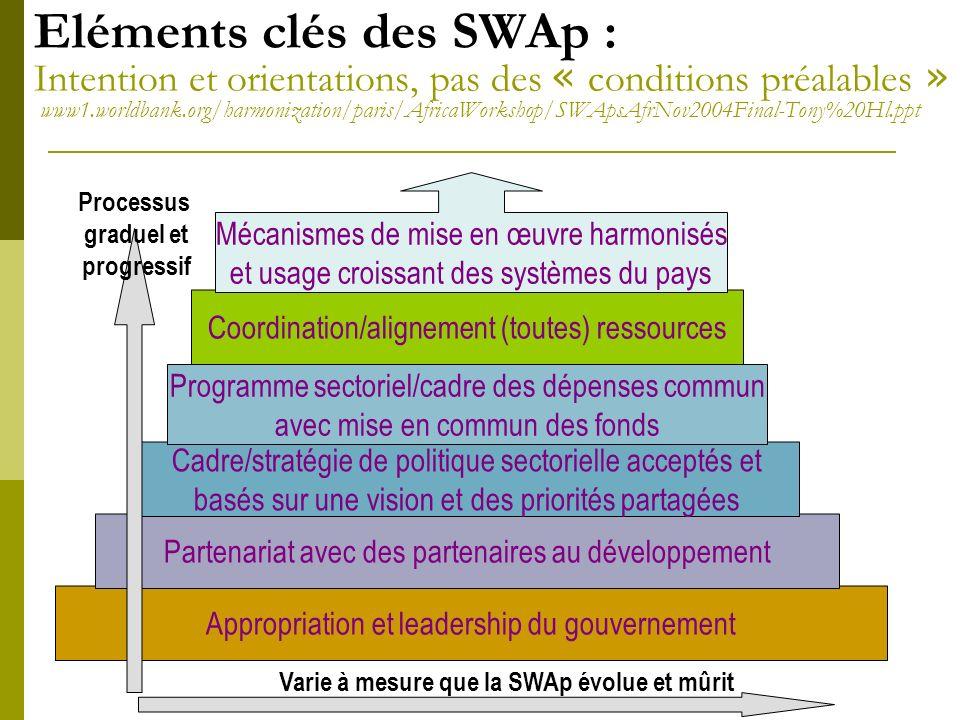 SWAp: modalités de financement Le SWAp nétant pas un accord de financement, plusieurs modalités de financement peuvent être envisagées : Appui budgétaire sectoriel Financement en commun ou panier de financement.