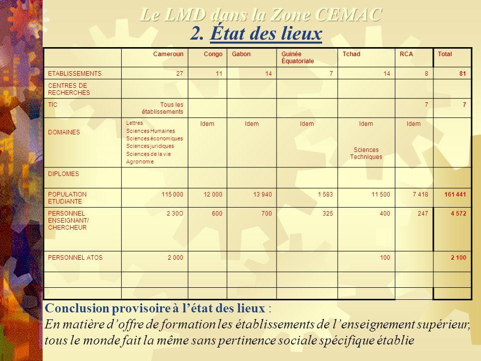 1. La CEMAC une région stratégique de la planète en termes décosystème. 1.Cameroun 2.Centrafrique 3.Congo 4.Gabon 5.Guinée Équatoriale 6.Tchad Notons