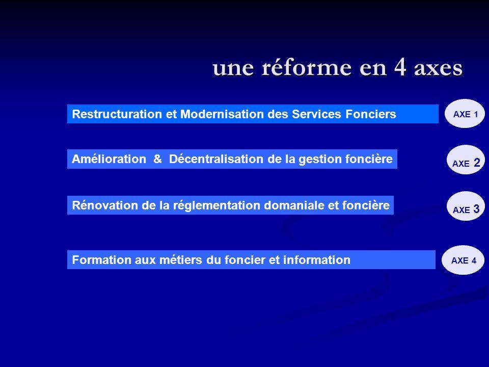 Restructuration et Modernisation des Services Fonciers AXE 1 Formation aux métiers du foncier et information AXE 4 Amélioration & Décentralisation de la gestion foncière AXE 2 une réforme en 4 axes Rénovation de la réglementation domaniale et foncière AXE 3