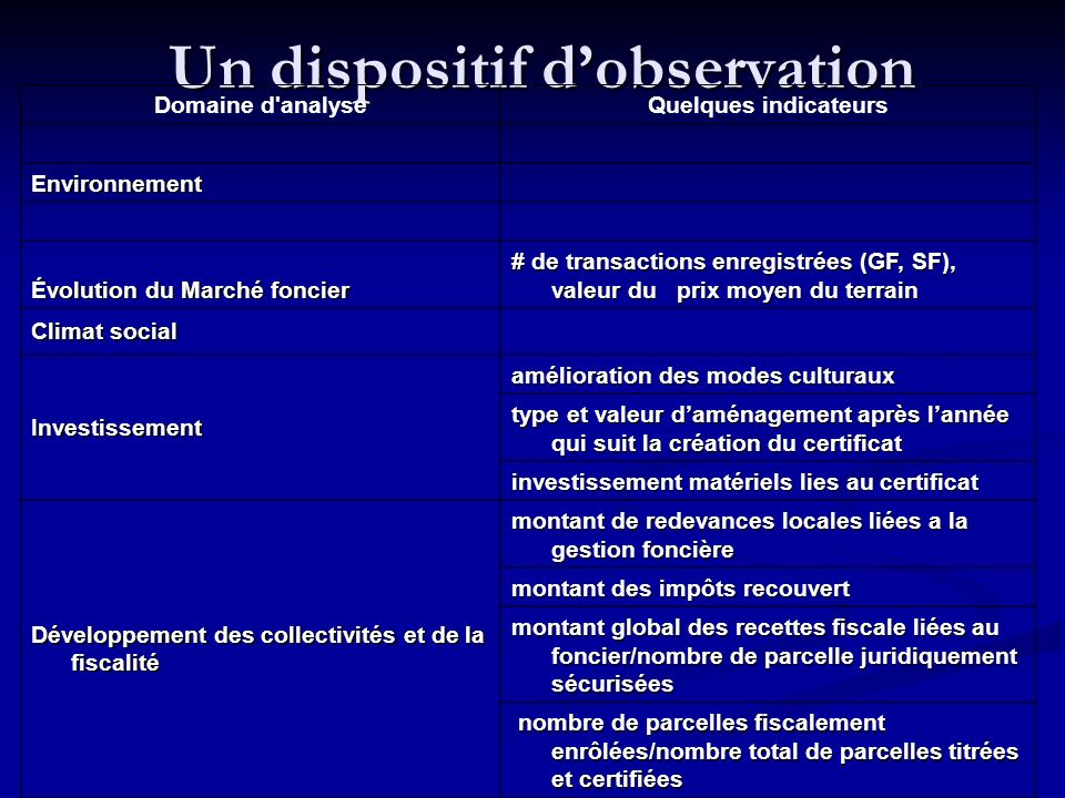 Un dispositif dobservation Un dispositif dobservation Domaine d'analyseQuelques indicateurs Environnement Évolution du Marché foncier # de transaction