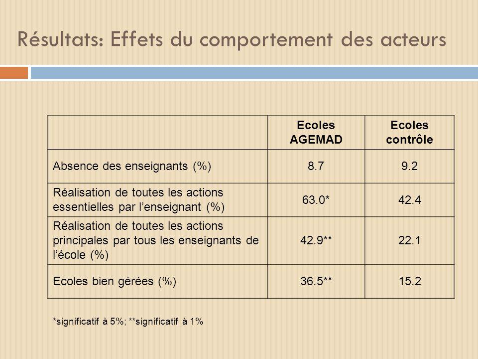 Résultats: Effets du comportement des acteurs Ecoles AGEMAD Ecoles contrôle Absence des enseignants (%)8.79.2 Réalisation de toutes les actions essentielles par lenseignant (%) 63.0*42.4 Réalisation de toutes les actions principales par tous les enseignants de lécole (%) 42.9**22.1 Ecoles bien gérées (%)36.5**15.2 *significatif à 5%; **significatif à 1%