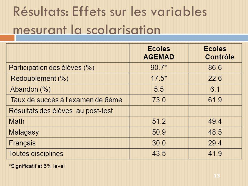 13 Résultats: Effets sur les variables mesurant la scolarisation Ecoles AGEMAD Ecoles Contrôle Participation des élèves (%)90.7*86.6 Redoublement (%)17.5*22.6 Abandon (%)5.56.1 Taux de succès à lexamen de 6ème73.061.9 Résultats des élèves au post-test Math51.249.4 Malagasy50.948.5 Français30.029.4 Toutes disciplines43.541.9 *Significatif at 5% level
