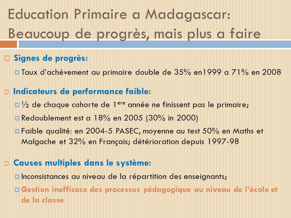 Education Primaire a Madagascar: Beaucoup de progrès, mais plus a faire Signes de progrès: Taux dachèvement au primaire double de 35% en1999 a 71% en 2008 Indicateurs de performance faible: ½ de chaque cohorte de 1 ere année ne finissent pas le primaire; Redoublement est a 18% en 2005 (30% in 2000) Faible qualité: en 2004-5 PASEC, moyenne au test 50% en Maths et Malgache et 32% en Français; détérioration depuis 1997-98 Causes multiples dans le système: Inconsistances au niveau de la répartition des enseignants; Gestion inefficace des processus pédagogique au niveau de lécole et de la classe