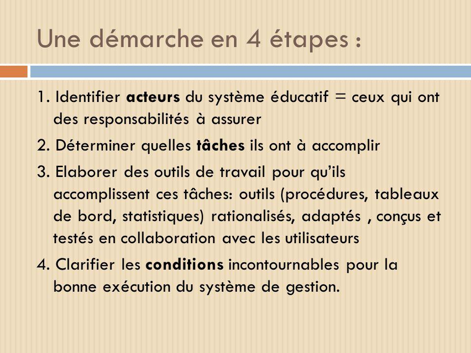 Une démarche en 4 étapes : 1. Identifier acteurs du système éducatif = ceux qui ont des responsabilités à assurer 2. Déterminer quelles tâches ils ont
