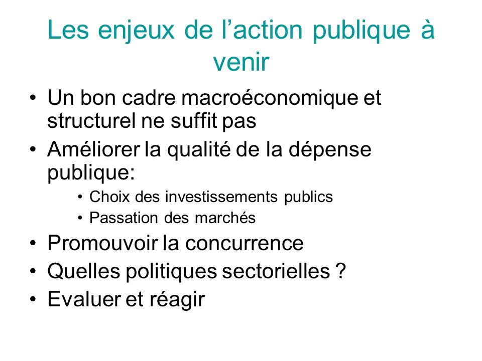 Les enjeux de laction publique à venir Un bon cadre macroéconomique et structurel ne suffit pas Améliorer la qualité de la dépense publique: Choix des investissements publics Passation des marchés Promouvoir la concurrence Quelles politiques sectorielles .