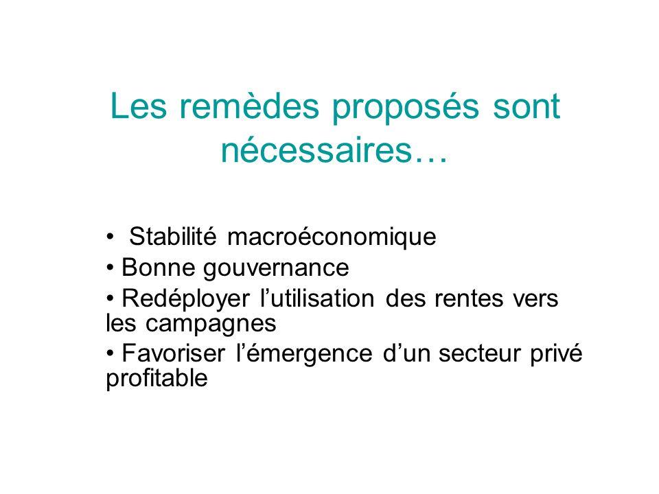 Les remèdes proposés sont nécessaires… Stabilité macroéconomique Bonne gouvernance Redéployer lutilisation des rentes vers les campagnes Favoriser lémergence dun secteur privé profitable
