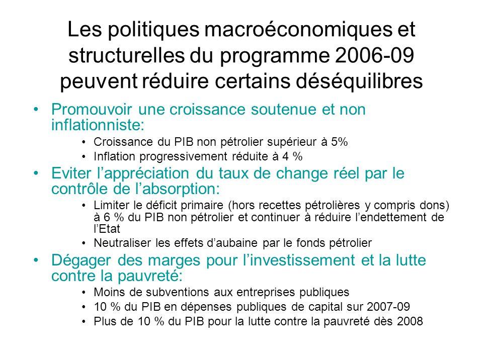 Les politiques macroéconomiques et structurelles du programme 2006-09 peuvent réduire certains déséquilibres Promouvoir une croissance soutenue et non inflationniste: Croissance du PIB non pétrolier supérieur à 5% Inflation progressivement réduite à 4 % Eviter lappréciation du taux de change réel par le contrôle de labsorption: Limiter le déficit primaire (hors recettes pétrolières y compris dons) à 6 % du PIB non pétrolier et continuer à réduire lendettement de lEtat Neutraliser les effets daubaine par le fonds pétrolier Dégager des marges pour linvestissement et la lutte contre la pauvreté: Moins de subventions aux entreprises publiques 10 % du PIB en dépenses publiques de capital sur 2007-09 Plus de 10 % du PIB pour la lutte contre la pauvreté dès 2008