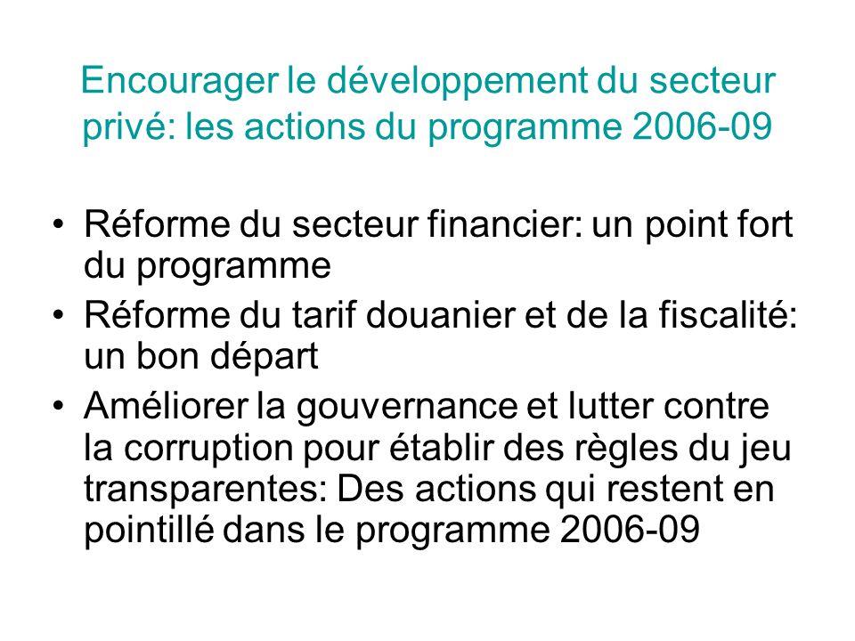Encourager le développement du secteur privé: les actions du programme 2006-09 Réforme du secteur financier: un point fort du programme Réforme du tarif douanier et de la fiscalité: un bon départ Améliorer la gouvernance et lutter contre la corruption pour établir des règles du jeu transparentes: Des actions qui restent en pointillé dans le programme 2006-09