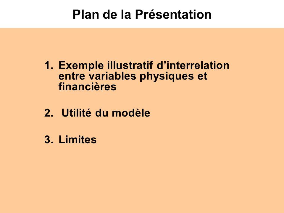 Plan de la Présentation 1.Exemple illustratif dinterrelation entre variables physiques et financières 2. Utilité du modèle 3.Limites