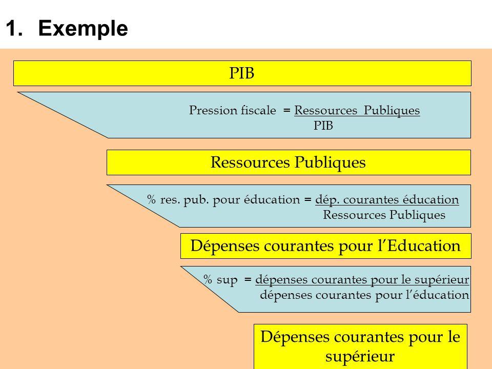 1.Exemple PIB Ressources Publiques Dépenses courantes pour lEducation Dépenses courantes pour le supérieur Pression fiscale = Ressources Publiques PIB