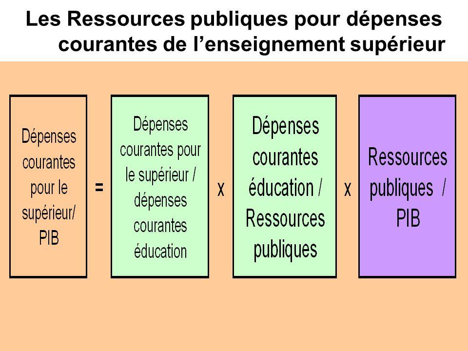 Les Ressources publiques pour dépenses courantes de lenseignement supérieur
