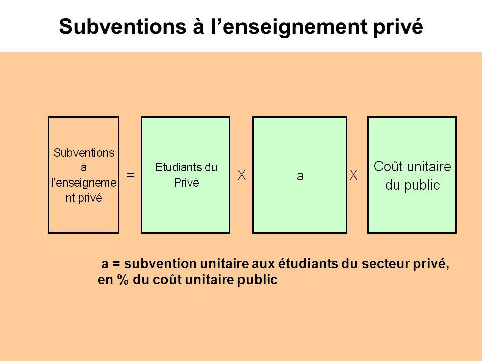 Subventions à lenseignement privé a = subvention unitaire aux étudiants du secteur privé, en % du coût unitaire public