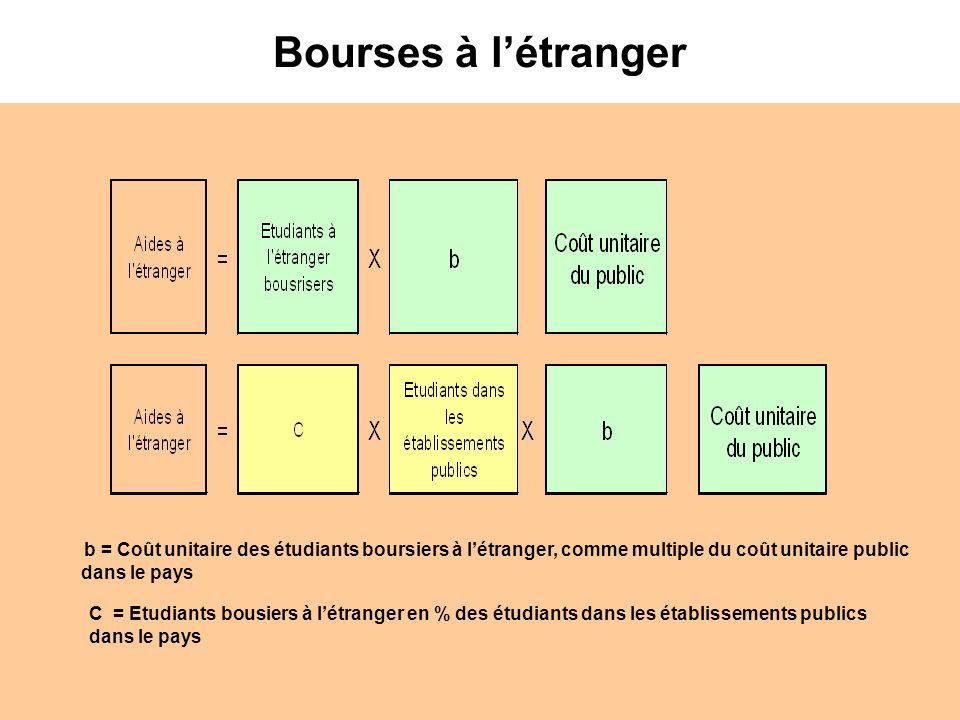 Bourses à létranger b = Coût unitaire des étudiants boursiers à létranger, comme multiple du coût unitaire public dans le pays C = Etudiants bousiers