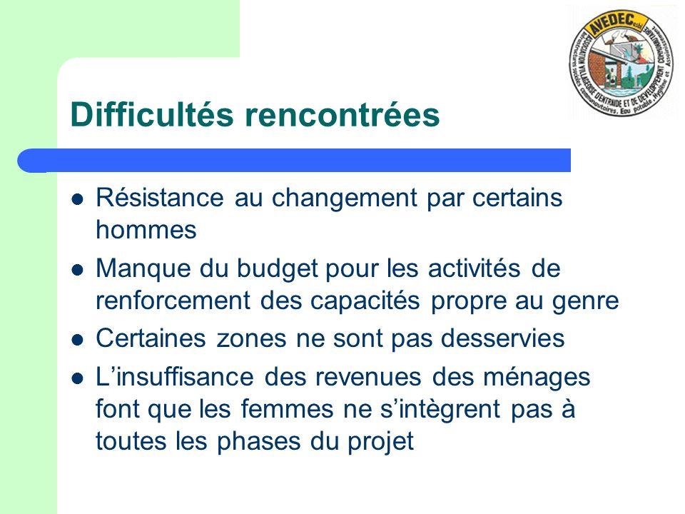 Difficultés rencontrées Résistance au changement par certains hommes Manque du budget pour les activités de renforcement des capacités propre au genre