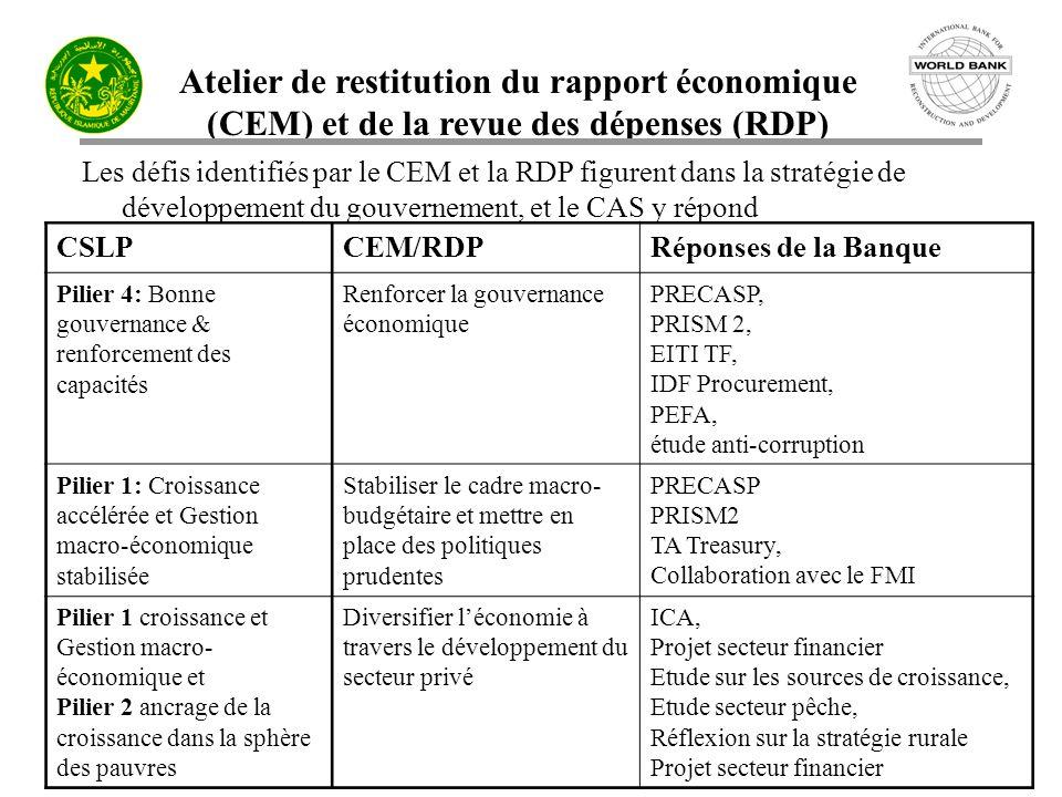 Atelier de restitution du rapport économique (CEM) et de la revue des dépenses (RDP) Les défis identifiés par le CEM et la RDP figurent dans la stratégie de développement du gouvernement, et le CAS y répond CSLPCEM/RDPRéponses de la Banque Pilier 4: Bonne gouvernance & renforcement des capacités Renforcer la gouvernance économique PRECASP, PRISM 2, EITI TF, IDF Procurement, PEFA, étude anti-corruption Pilier 1: Croissance accélérée et Gestion macro-économique stabilisée Stabiliser le cadre macro- budgétaire et mettre en place des politiques prudentes PRECASP PRISM2 TA Treasury, Collaboration avec le FMI Pilier 1 croissance et Gestion macro- économique et Pilier 2 ancrage de la croissance dans la sphère des pauvres Diversifier léconomie à travers le développement du secteur privé ICA, Projet secteur financier Etude sur les sources de croissance, Etude secteur pêche, Réflexion sur la stratégie rurale Projet secteur financier