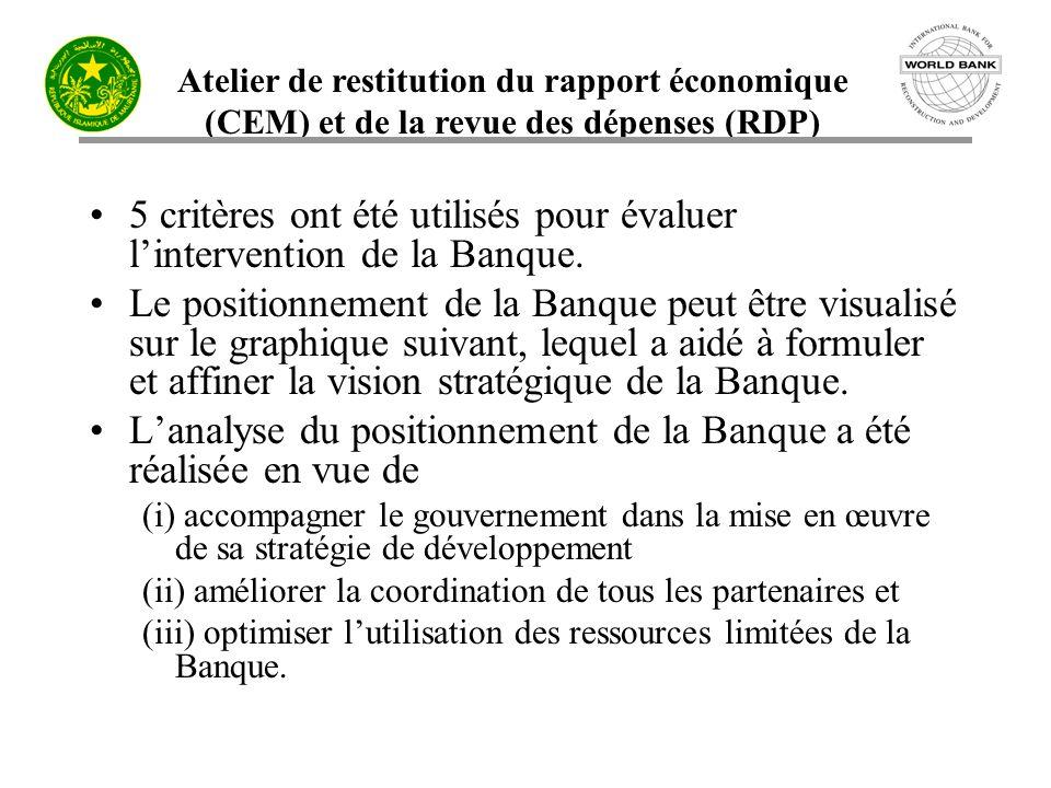 Atelier de restitution du rapport économique (CEM) et de la revue des dépenses (RDP) 5 critères ont été utilisés pour évaluer lintervention de la Banq