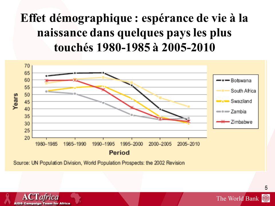 5 Effet démographique : espérance de vie à la naissance dans quelques pays les plus touchés 1980-1985 à 2005-2010