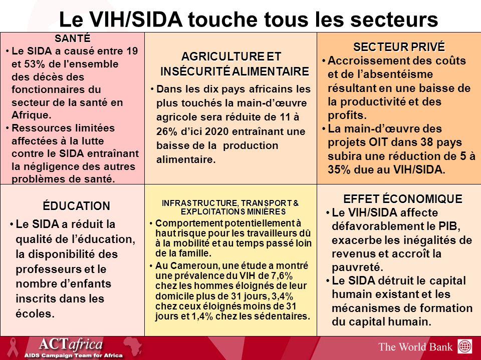 6 Le VIH/SIDA touche tous les secteurs SANTÉ Le SIDA a causé entre 19 et 53% de l'ensemble des décès des fonctionnaires du secteur de la santé en Afri
