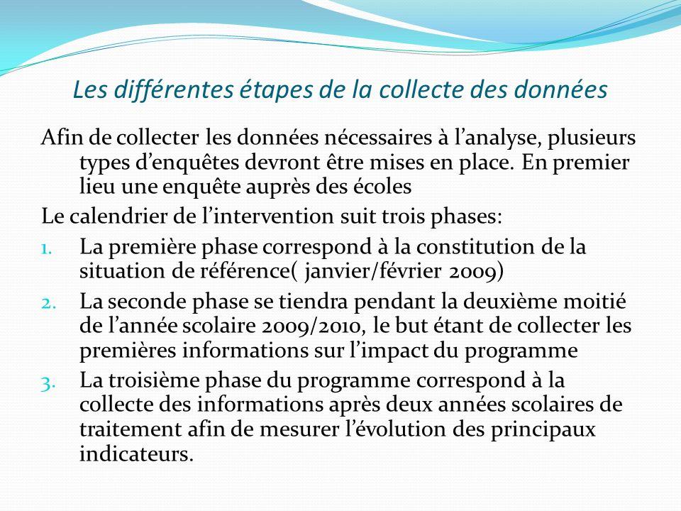 Les différentes étapes de la collecte des données Afin de collecter les données nécessaires à lanalyse, plusieurs types denquêtes devront être mises en place.