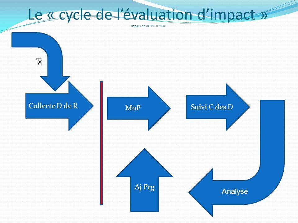 Le « cycle de lévaluation dimpact » Rappel de DEON FILMER pc Collecte D de R MoP Suivi C des D Aj Prg Analyse