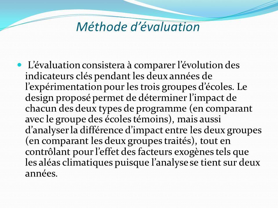 Méthode dévaluation Lévaluation consistera à comparer lévolution des indicateurs clés pendant les deux années de lexpérimentation pour les trois groupes décoles.