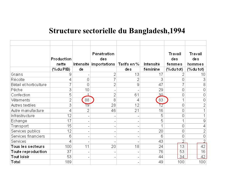 Structure sectorielle du Bangladesh,1994