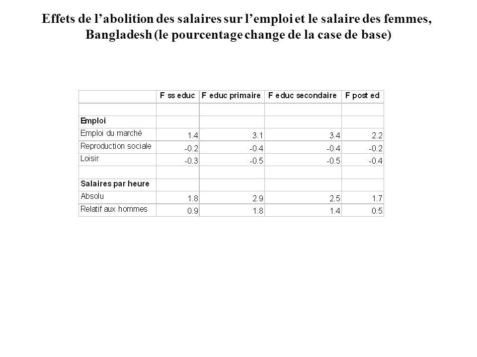 Effets de labolition des salaires sur lemploi et le salaire des femmes, Bangladesh (le pourcentage change de la case de base)