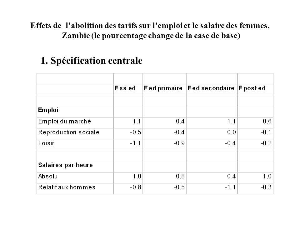 Effets de labolition des tarifs sur lemploi et le salaire des femmes, Zambie (le pourcentage change de la case de base) 1.