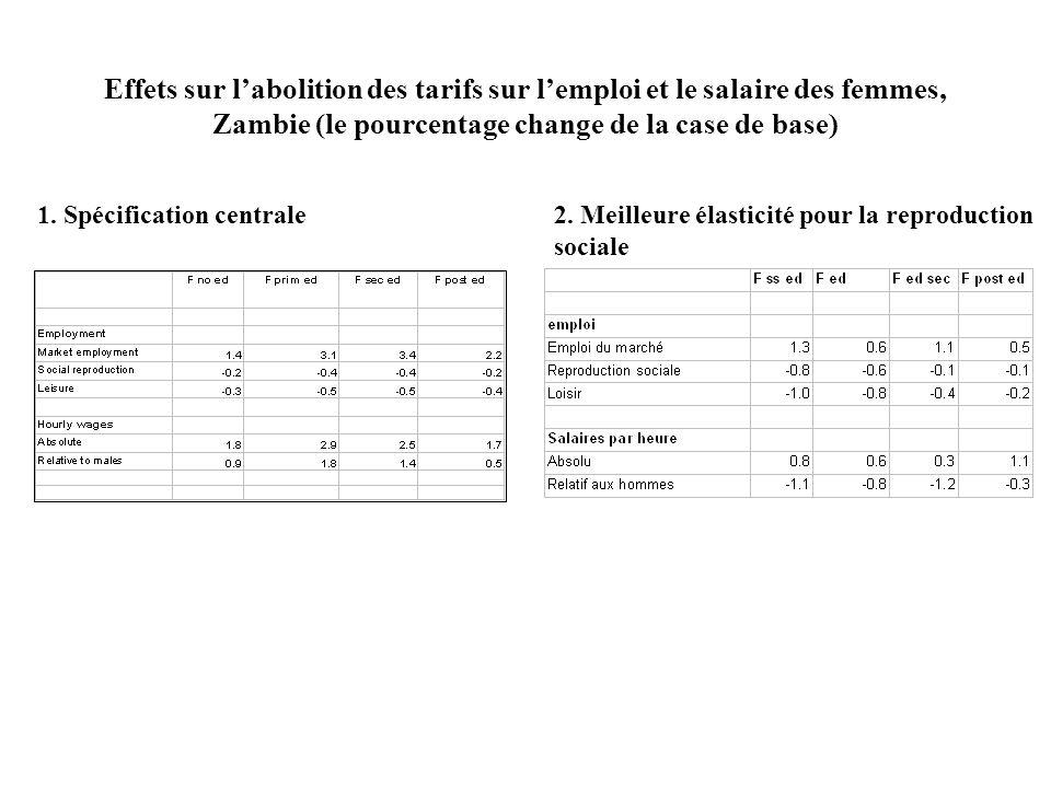Effets sur labolition des tarifs sur lemploi et le salaire des femmes, Zambie (le pourcentage change de la case de base) 2.